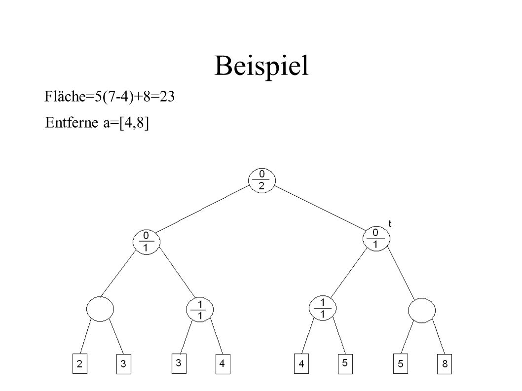 Beispiel Fläche=5(7-4)+8=23 Entferne a=[4,8]